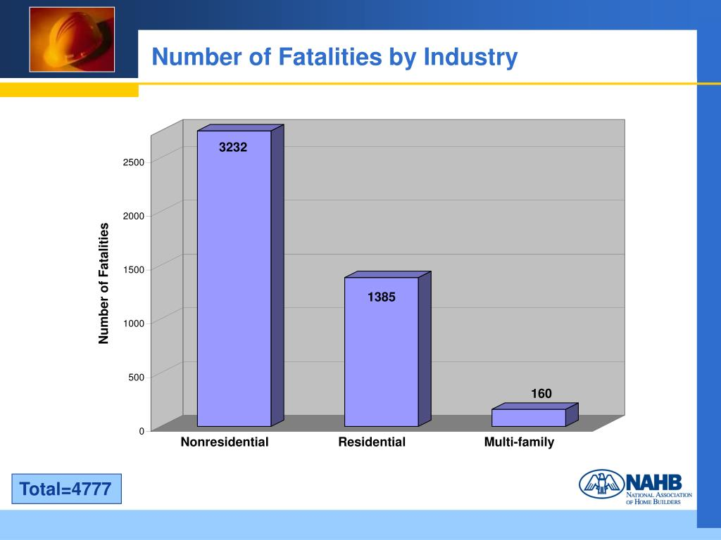 Number of Fatalities by Industry