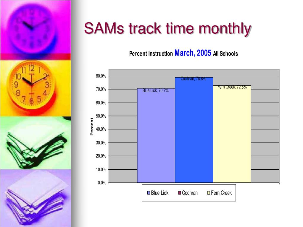 SAMs track time monthly