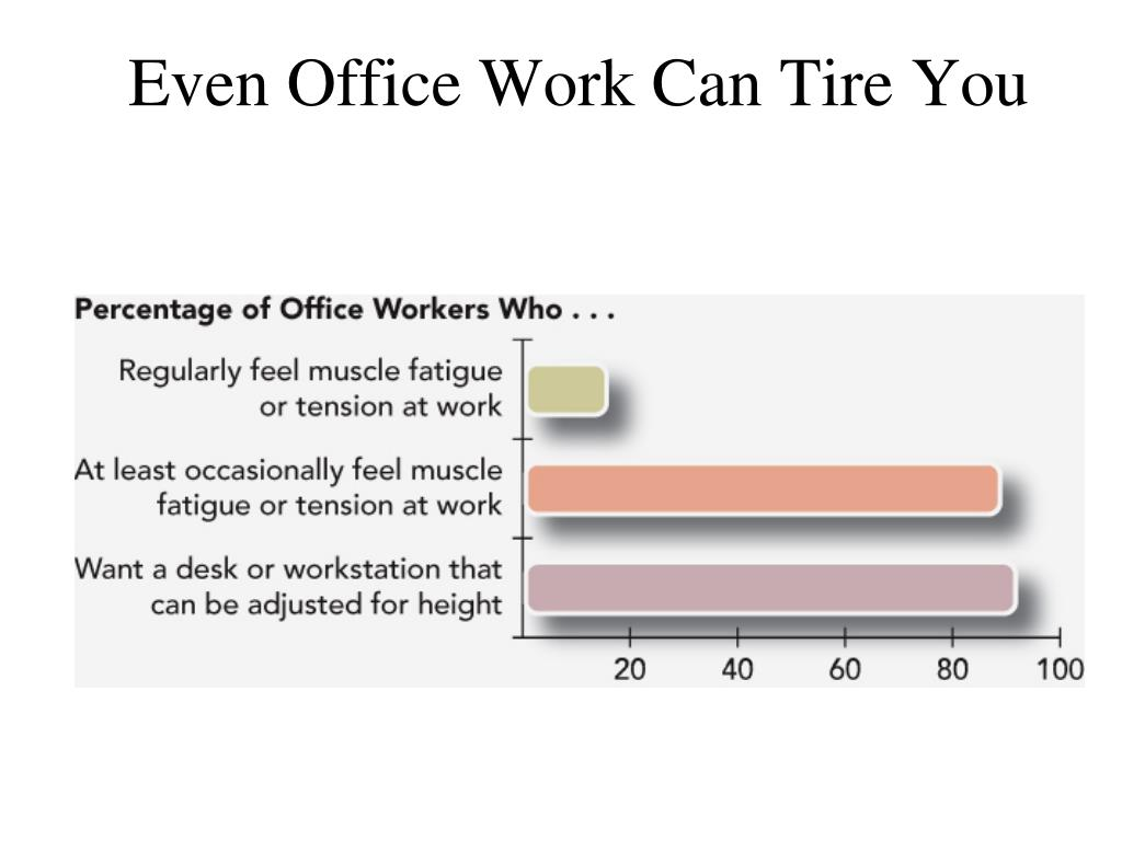 Even Office Work Can Tire You