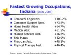 fastest growing occupations indiana 2000 2008