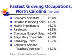 fastest growing occupations north carolina per year