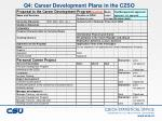 q4 career development plans in the czso
