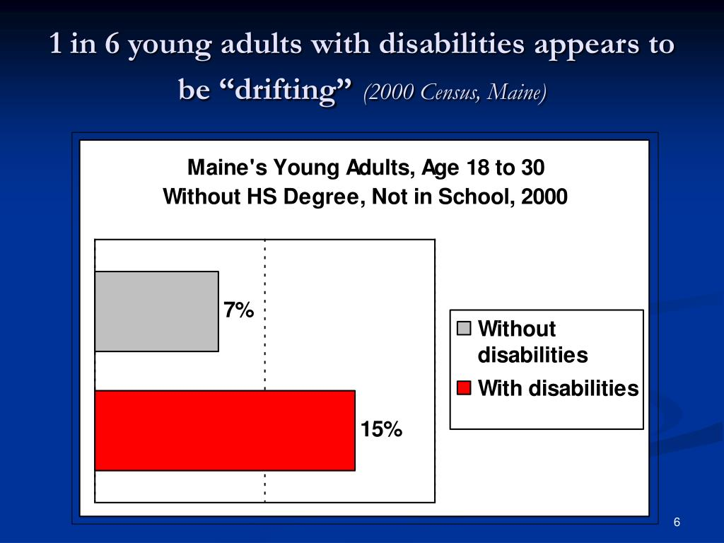 "1 in 6 young adults with disabilities appears to be ""drifting"""