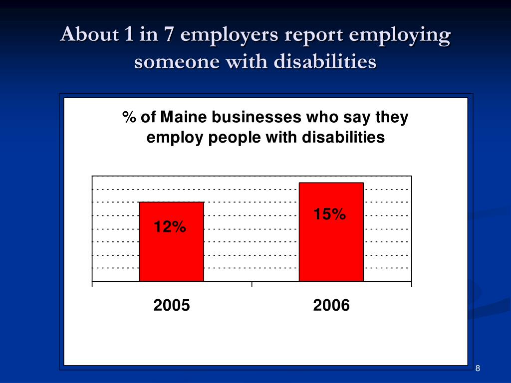 About 1 in 7 employers report employing someone with disabilities