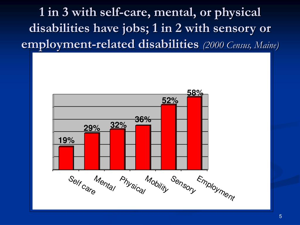1 in 3 with self-care, mental, or physical disabilities have jobs; 1 in 2 with sensory or employment-related disabilities
