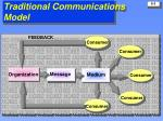 traditional communications model