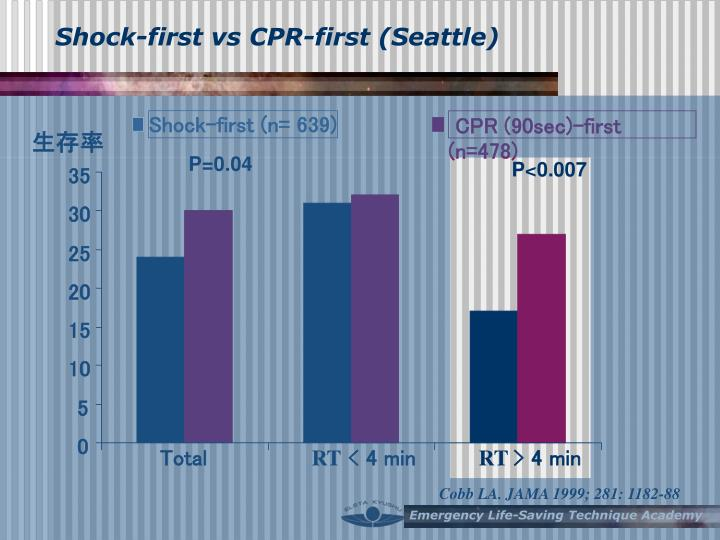 Shock-first vs CPR-first (Seattle)