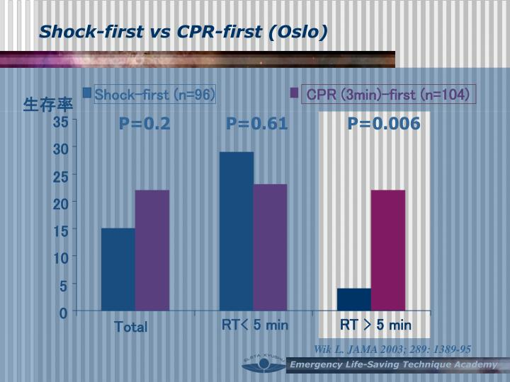 Shock-first vs CPR-first (Oslo)