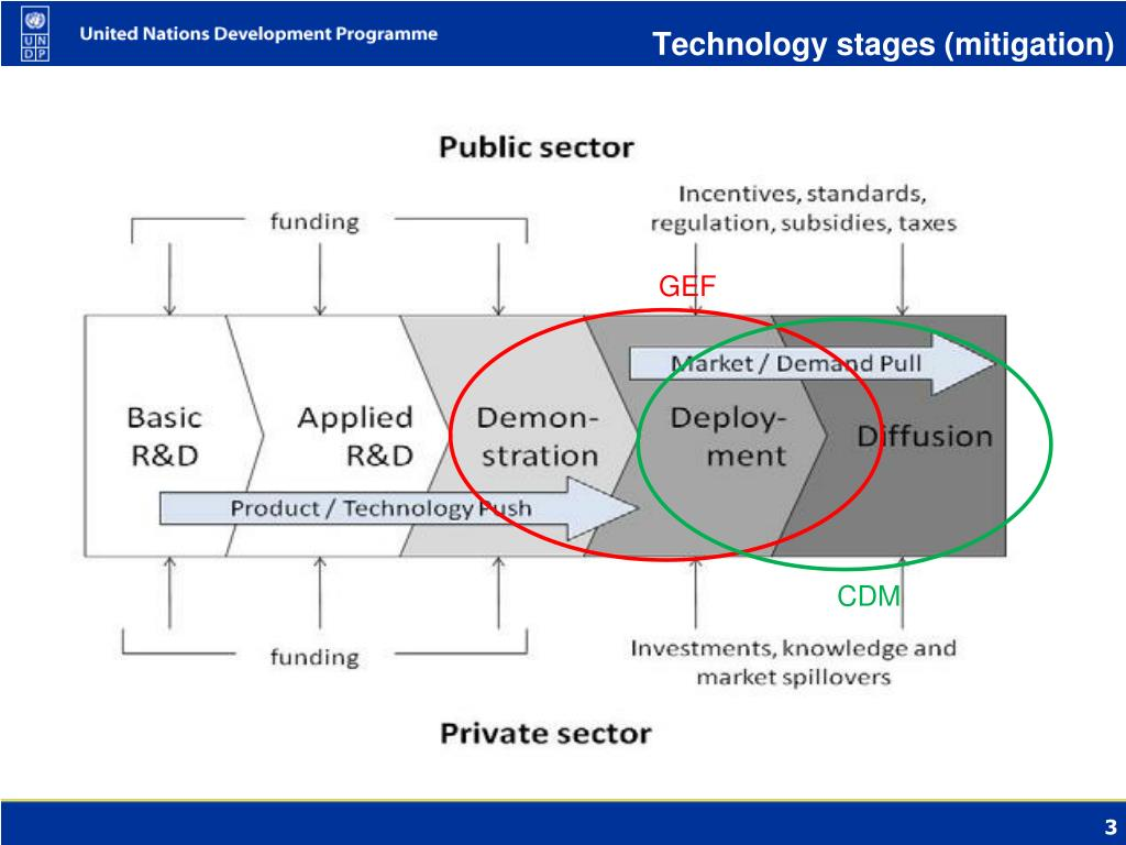 Technology stages (mitigation)