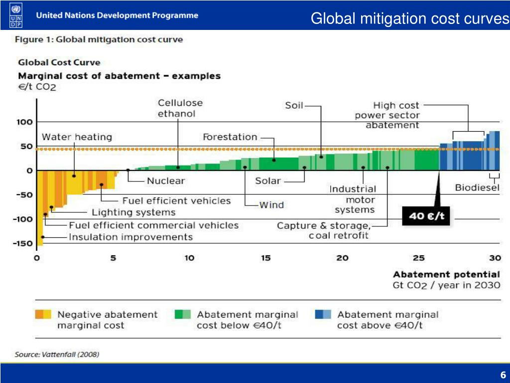 Global mitigation cost curves