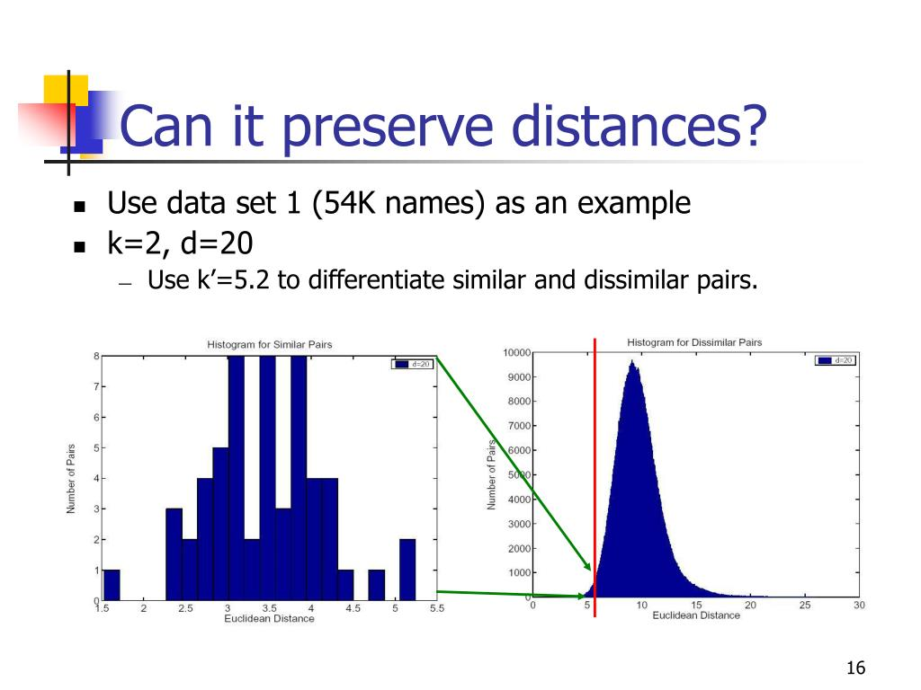 Can it preserve distances?