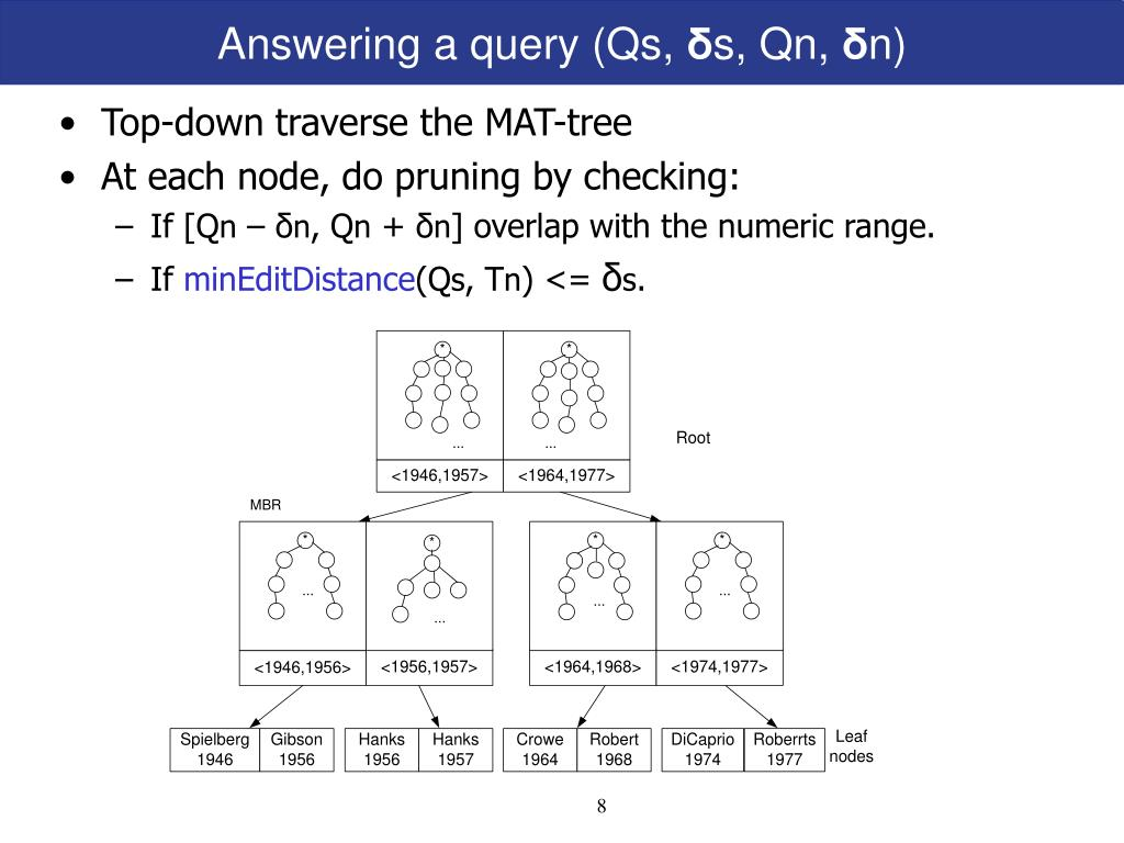 Answering a query (Qs,