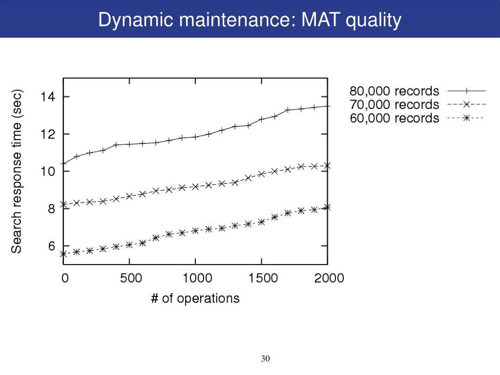 Dynamic maintenance: MAT quality