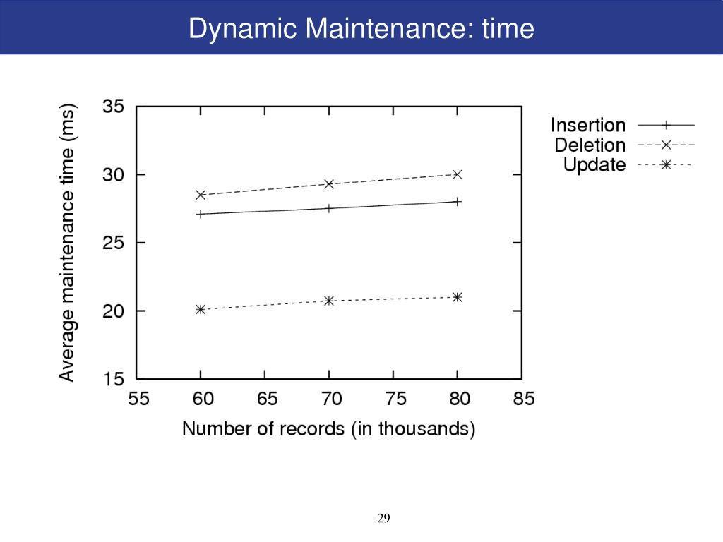 Dynamic Maintenance: time