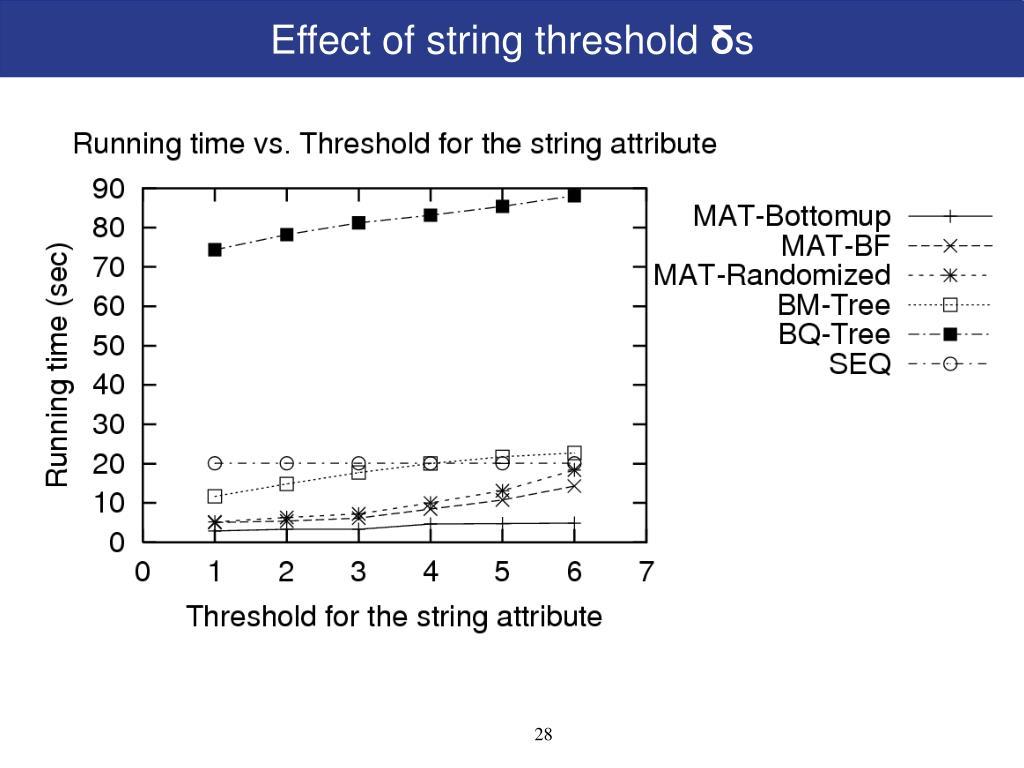 Effect of string threshold