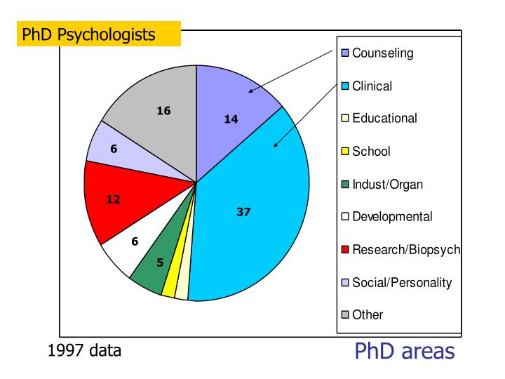 Phd areas