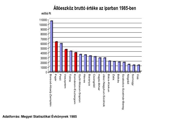 Adatforrás: Megyei Statisztikai Évkönyvek 1985