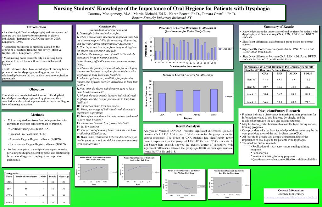 Nursing Students' Knowledge of the Importance of Oral Hygiene for Patients with Dysphagia