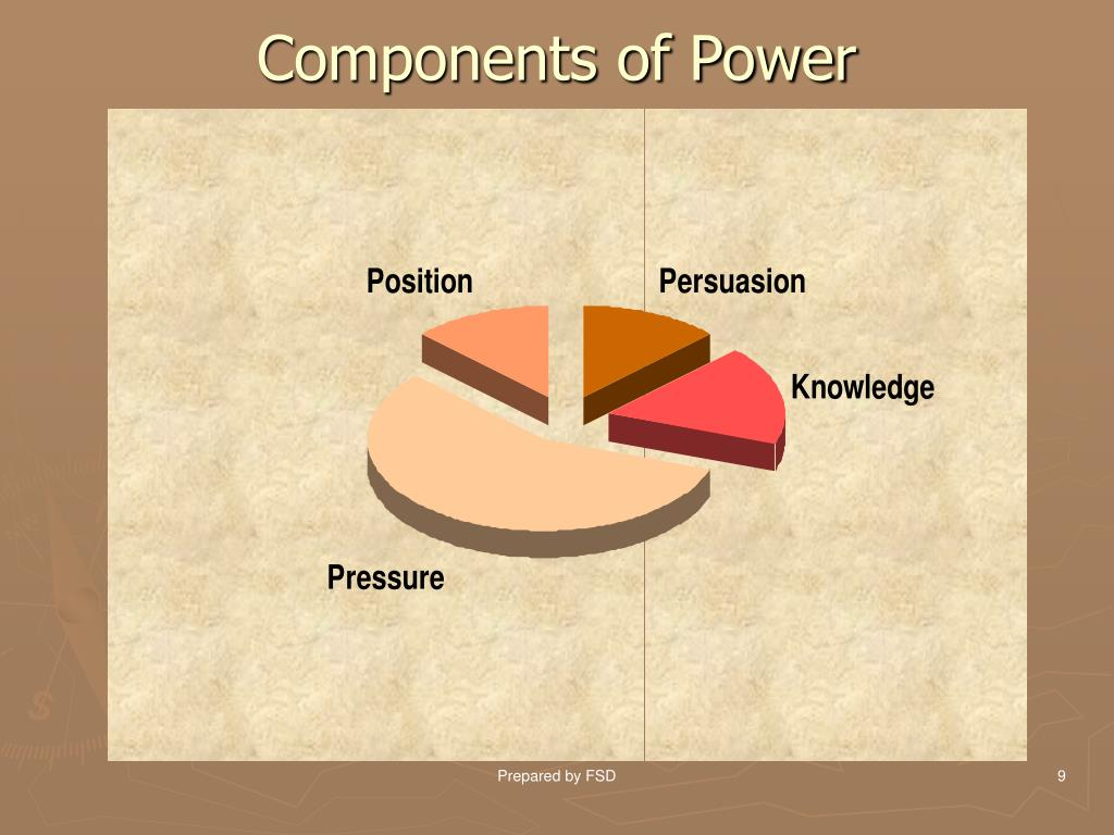 Components of Power