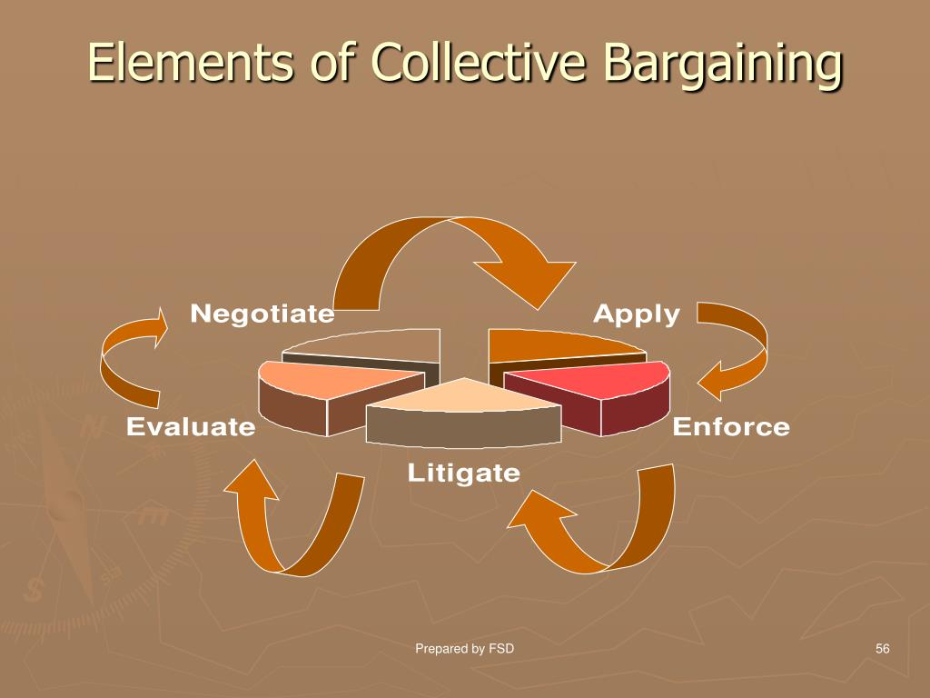 Elements of Collective Bargaining