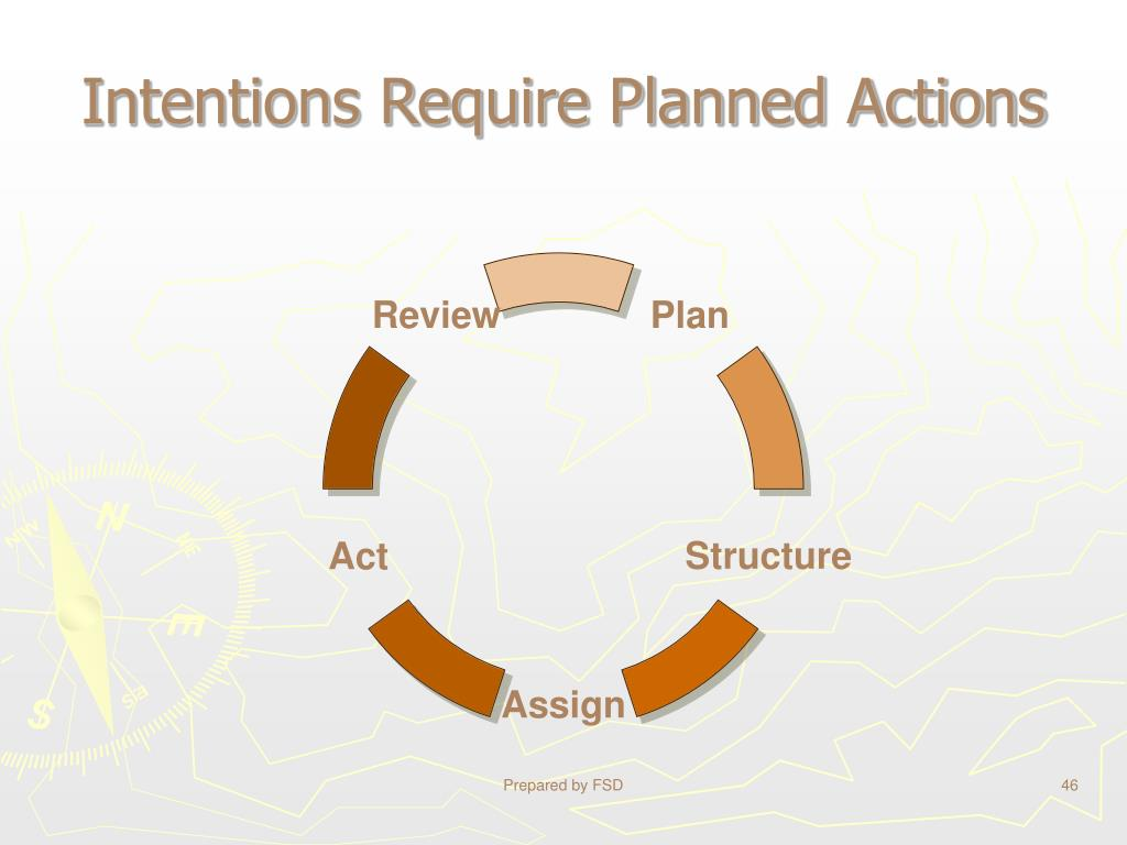 Intentions Require Planned Actions