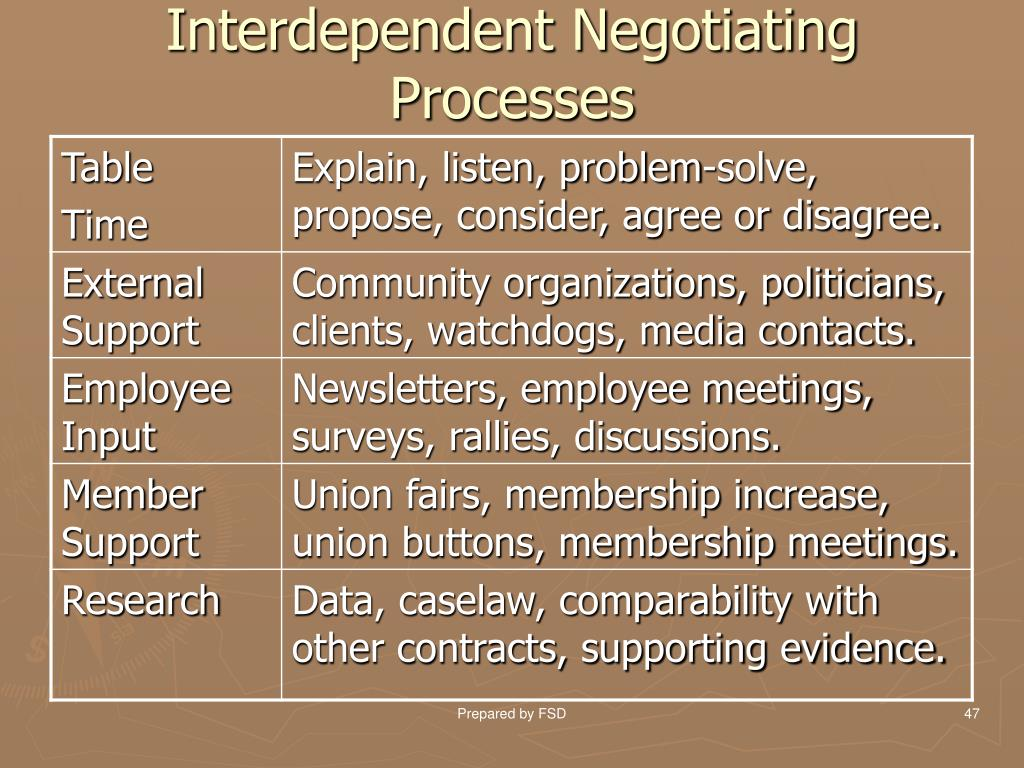 Interdependent Negotiating Processes