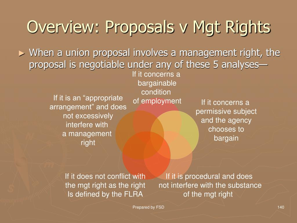 Overview: Proposals v Mgt Rights