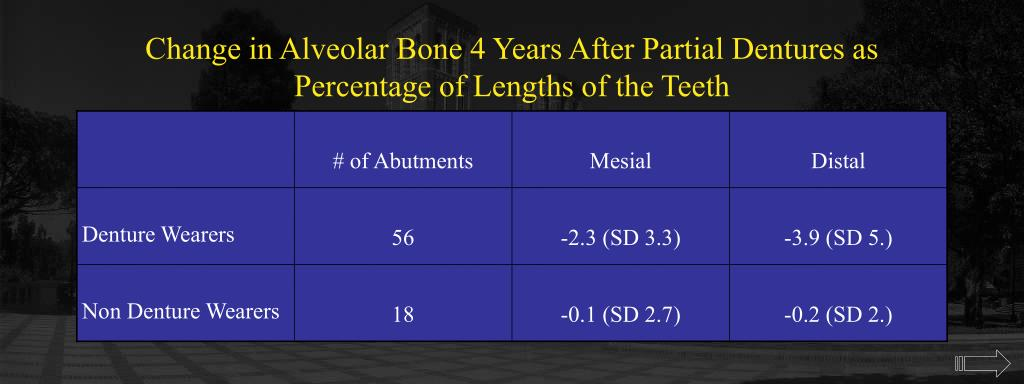 Change in Alveolar Bone 4 Years After Partial Dentures as Percentage of Lengths of the Teeth