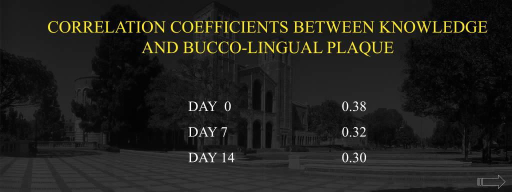 CORRELATION COEFFICIENTS BETWEEN KNOWLEDGE AND BUCCO-LINGUAL PLAQUE