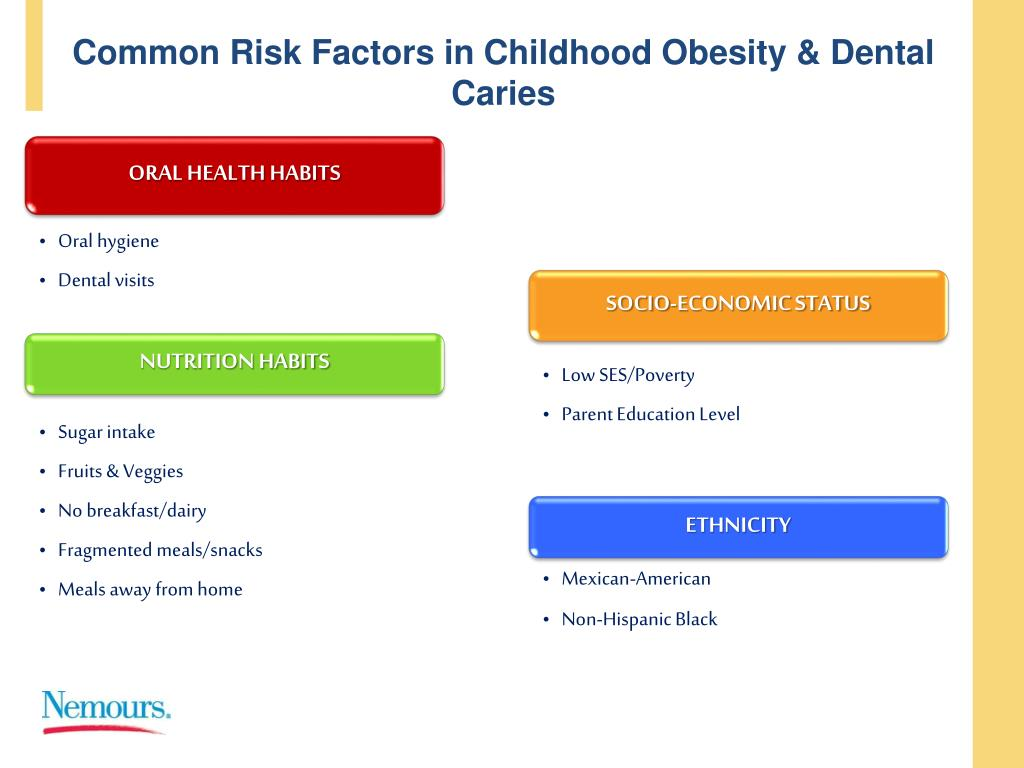 Common Risk Factors in Childhood Obesity & Dental Caries