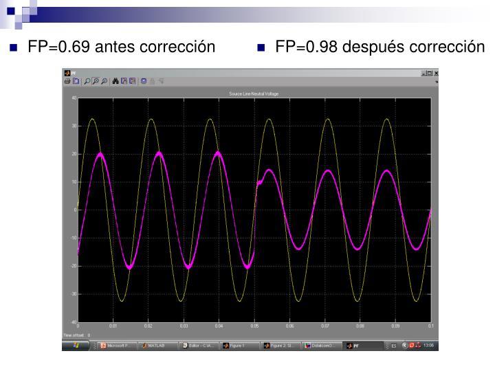 FP=0.69 antes corrección