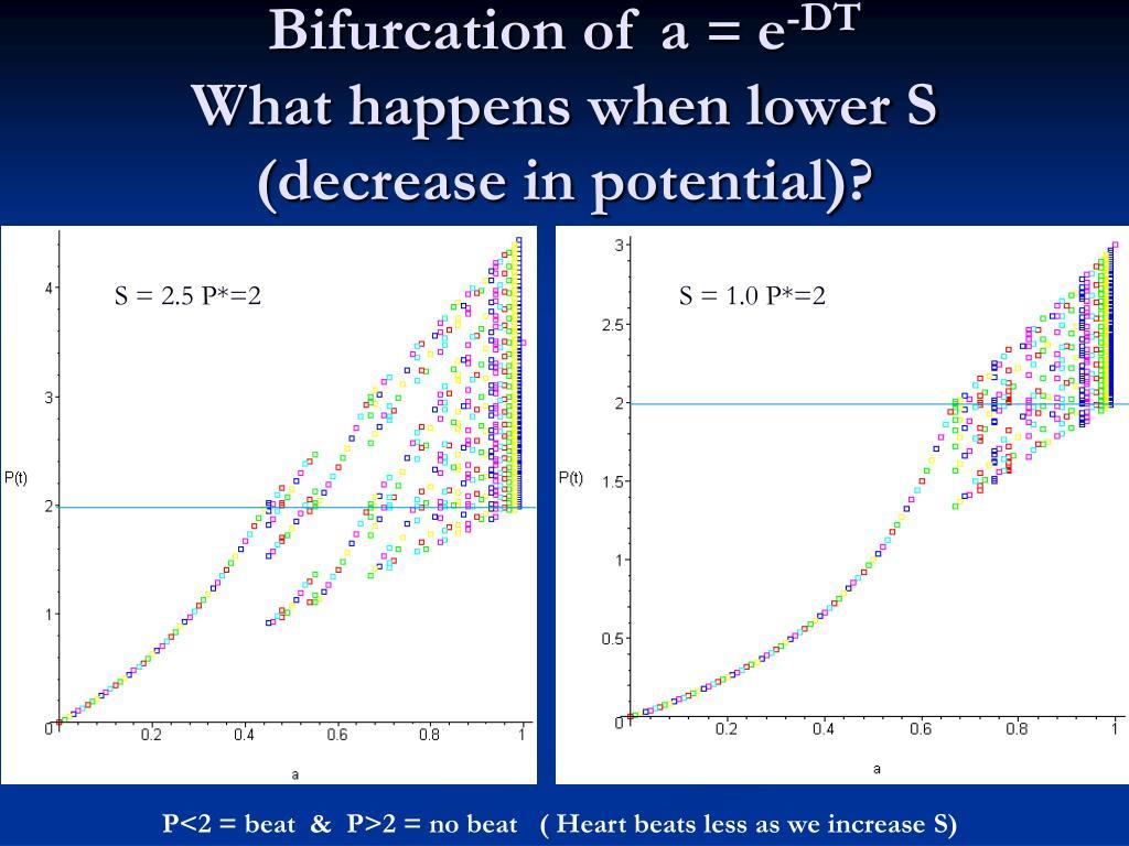 Bifurcation of a
