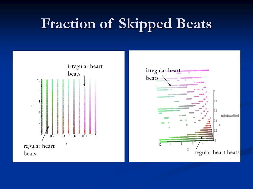 Fraction of Skipped Beats