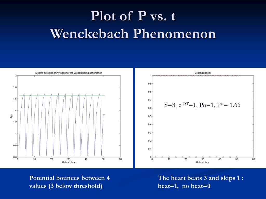 Plot of P vs. t