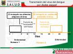 transmisi n del virus del dengue por aedes aegypti