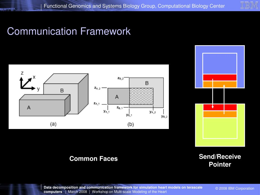 Communication Framework