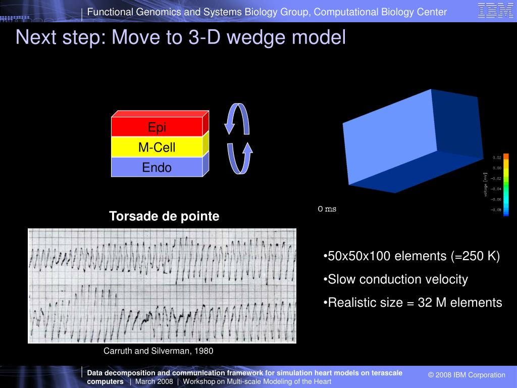 Next step: Move to 3-D wedge model