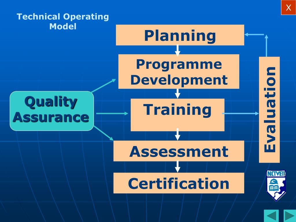 Technical Operating Model