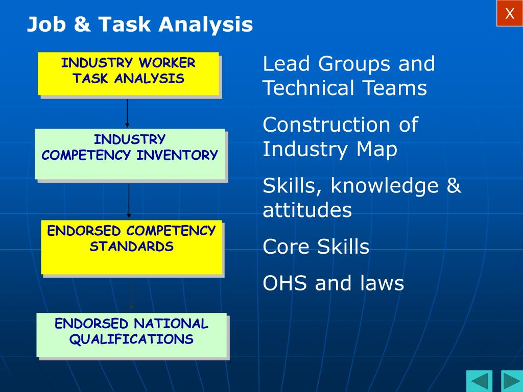 INDUSTRY WORKER TASK ANALYSIS