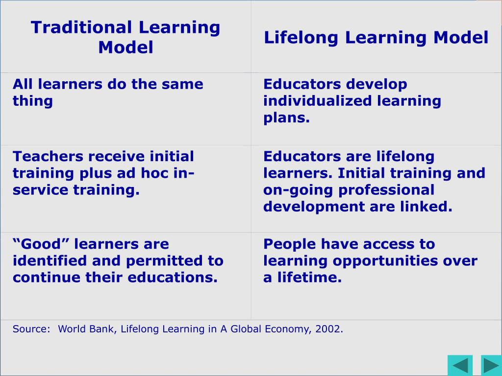 Traditional Learning Model