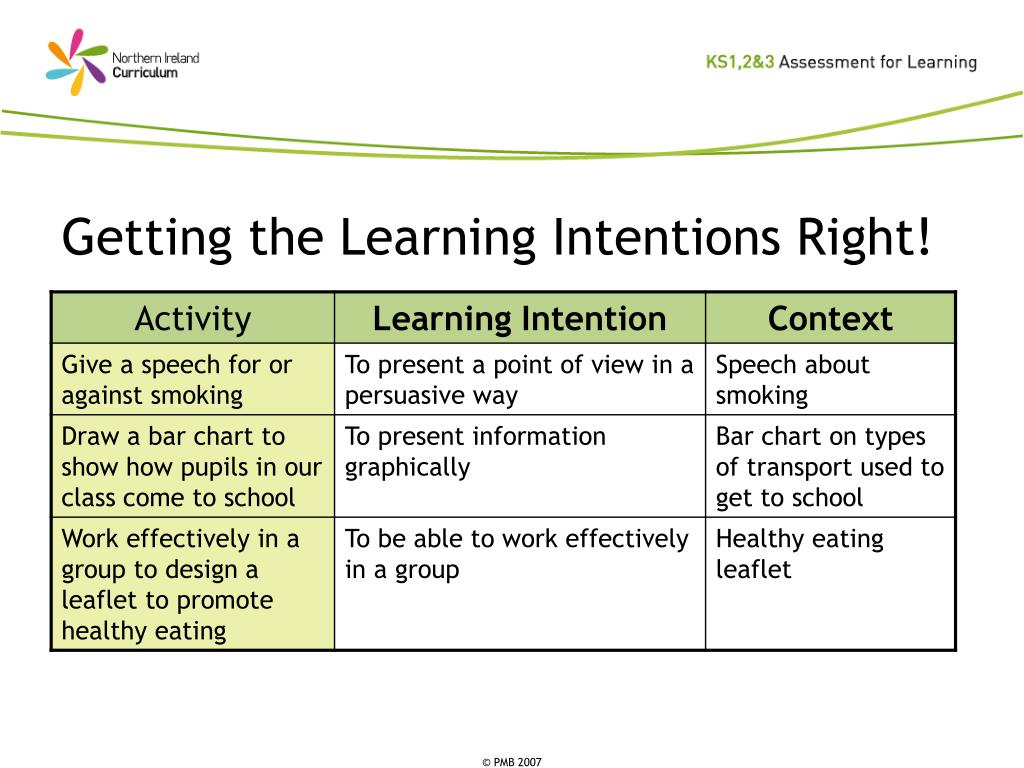 Getting the Learning Intentions Right!