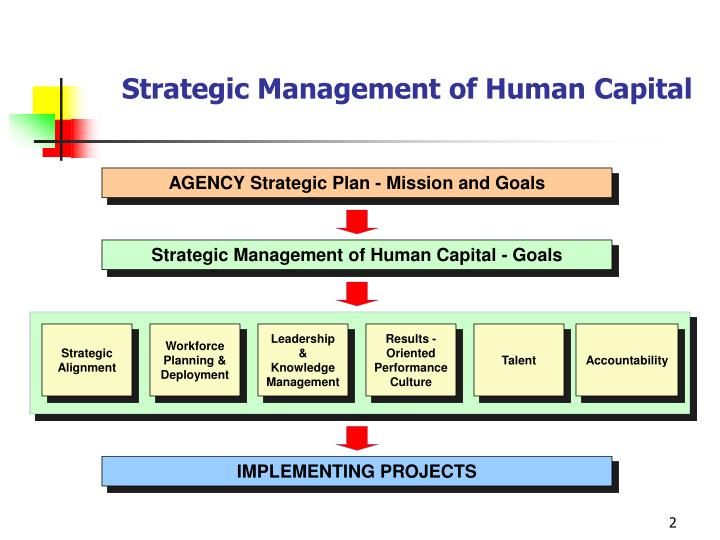 plan for development of human capital The human capital plan is an important tool that organizations use to drive focused actions that can ensure goal achievement and business success recognize how significantly human capital issues can affect your business without acceptance of its importance in your organization's framework, all.