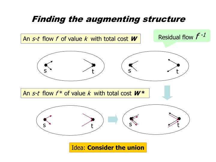 Finding the augmenting structure