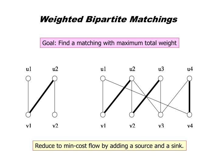 Weighted Bipartite Matchings