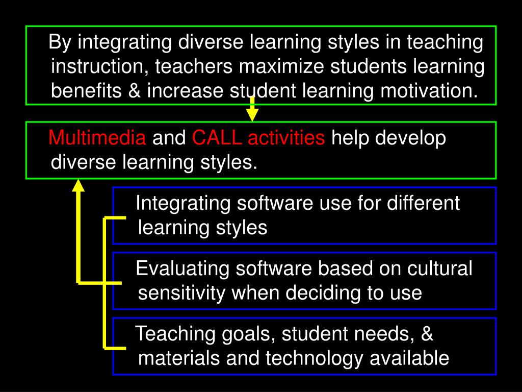 By integrating diverse learning styles in teaching instruction, teachers maximize students learning benefits & increase student learning motivation.