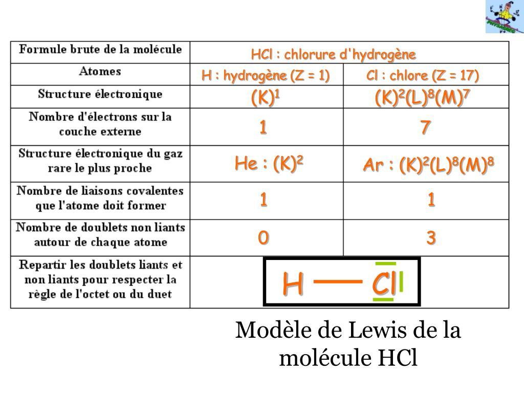 Ppt Methode A Suivre Pour Construire Le Modele De Lewis D Une Molecule Powerpoint Presentation Id 886801