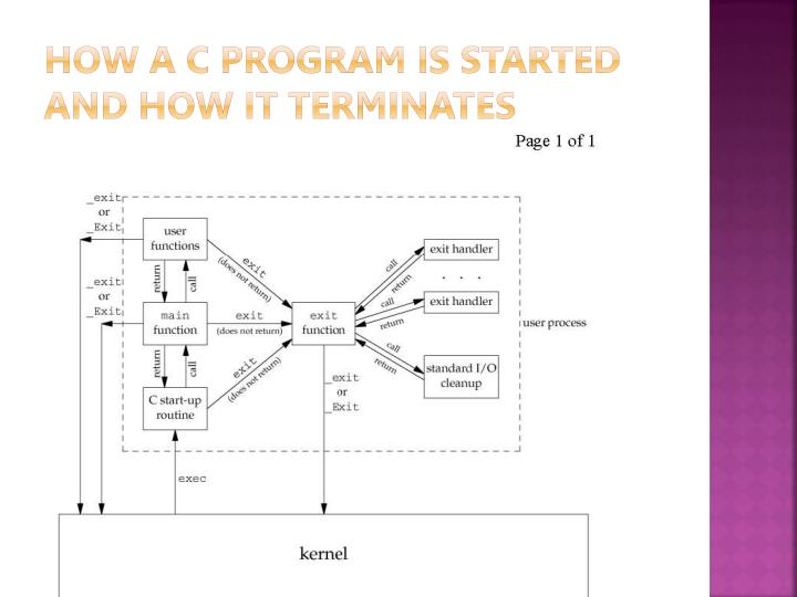 How a C program is started and how it terminates