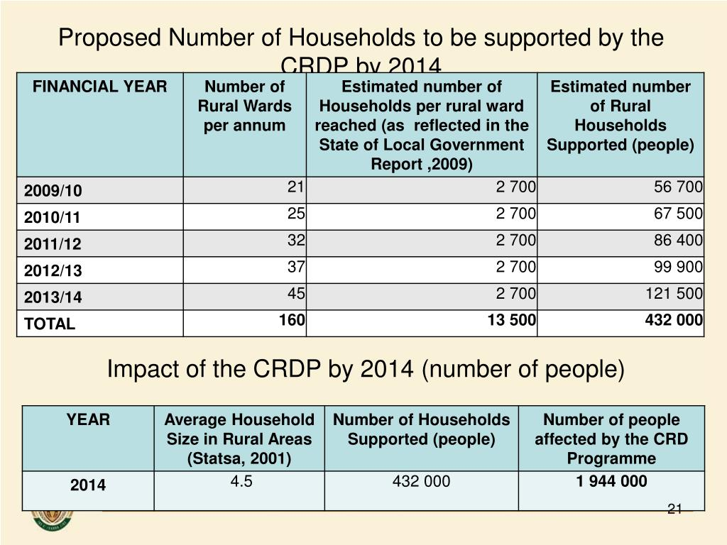 Proposed Number of Households to be supported by the CRDP by 2014