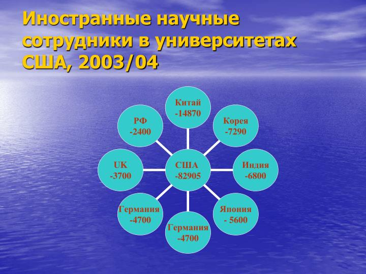 Иностранные научные сотрудники в университетах США, 2003/04