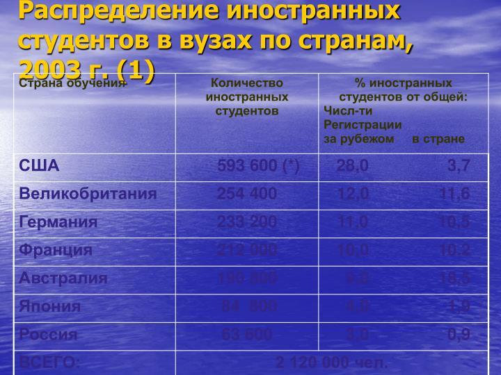 Распределение иностранных студентов в вузах по странам, 2003 г. (1)